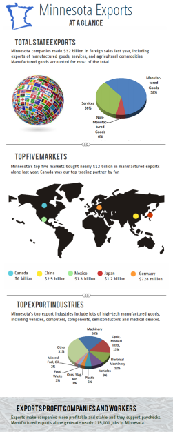 Exports at a Glance